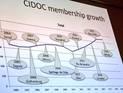 CIDOC membership growth!